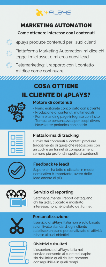 La Marketing Automation con 4Plays