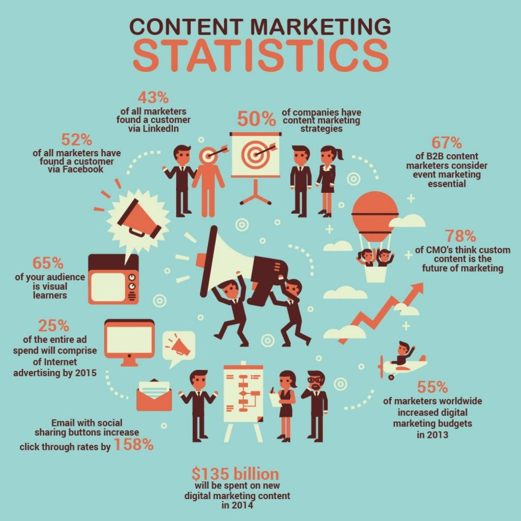 Content-marketing-statistics--1024x1024